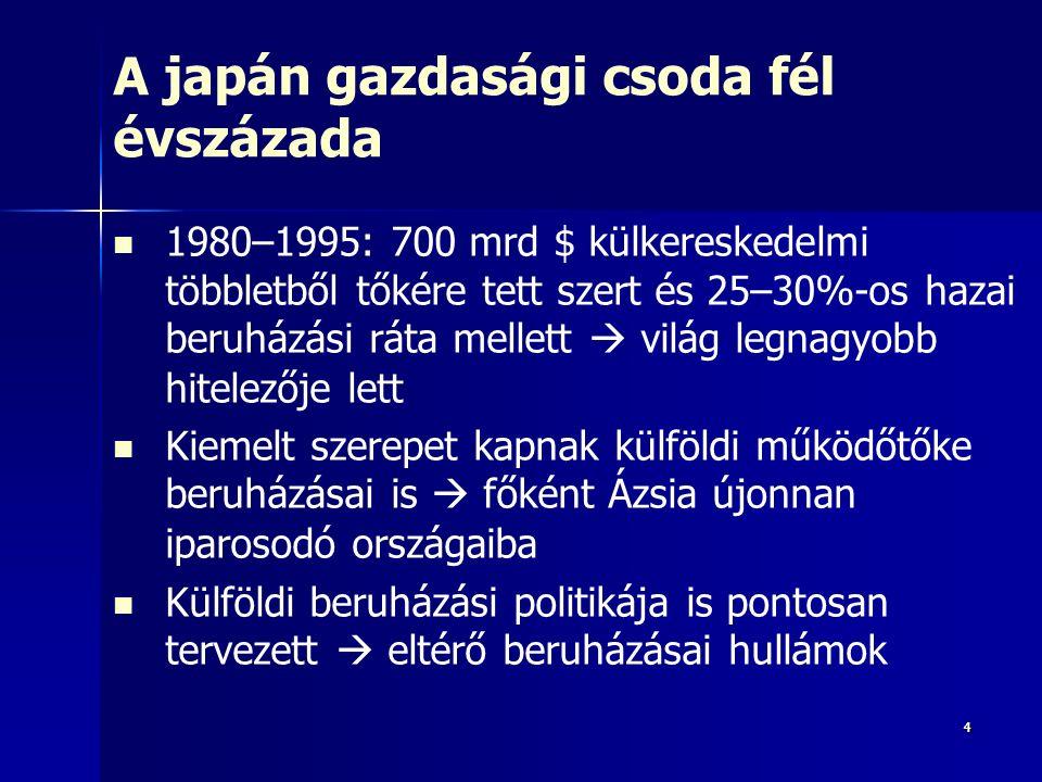 44 A japán gazdasági csoda fél évszázada 1980–1995: 700 mrd $ külkereskedelmi többletből tőkére tett szert és 25–30%-os hazai beruházási ráta mellett  világ legnagyobb hitelezője lett Kiemelt szerepet kapnak külföldi működőtőke beruházásai is  főként Ázsia újonnan iparosodó országaiba Külföldi beruházási politikája is pontosan tervezett  eltérő beruházásai hullámok