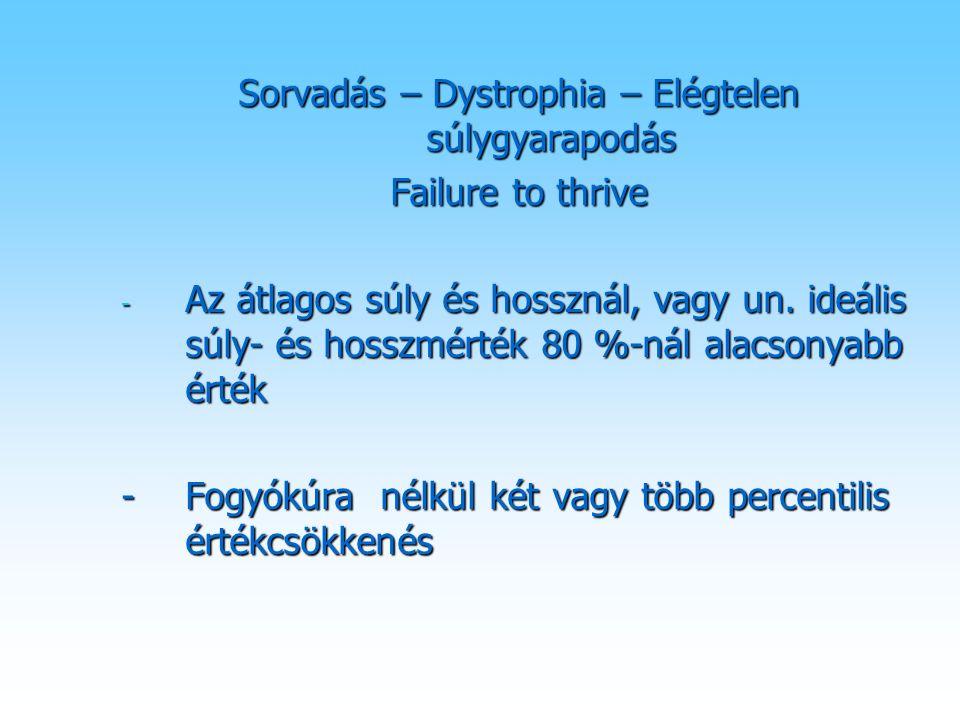 Sorvadás – Dystrophia – Elégtelen súlygyarapodás Failure to thrive - Az átlagos súly és hossznál, vagy un. ideális súly- és hosszmérték 80 %-nál alacs