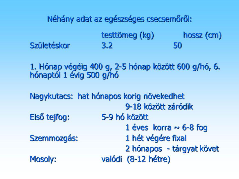 Néhány adat az egészséges csecsemőről: testtömeg (kg) hossz (cm) Születéskor3.250 1. Hónap végéig 400 g, 2-5 hónap között 600 g/hó, 6. hónaptól 1 évig