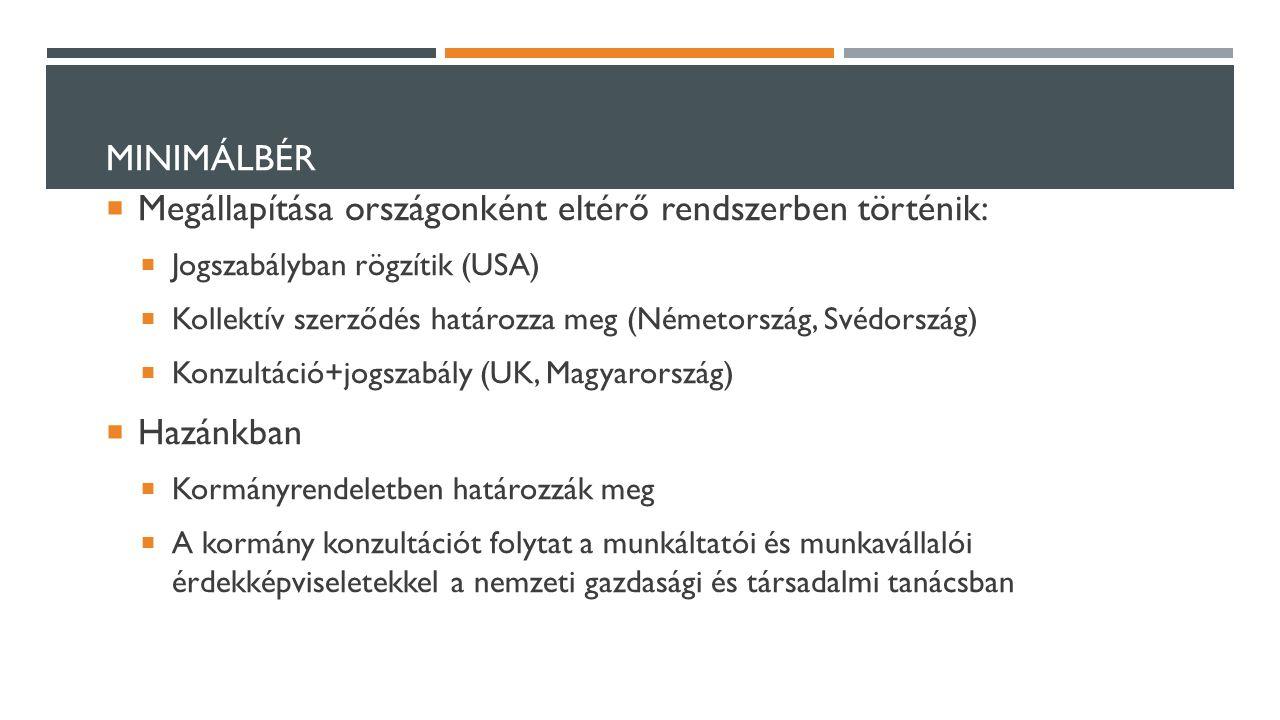 MINIMÁLBÉR  Megállapítása országonként eltérő rendszerben történik:  Jogszabályban rögzítik (USA)  Kollektív szerződés határozza meg (Németország, Svédország)  Konzultáció+jogszabály (UK, Magyarország)  Hazánkban  Kormányrendeletben határozzák meg  A kormány konzultációt folytat a munkáltatói és munkavállalói érdekképviseletekkel a nemzeti gazdasági és társadalmi tanácsban