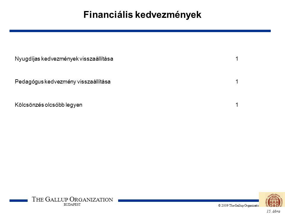 15. ábra T HE G ALLUP O RGANIZATION BUDAPEST © 2009 The Gallup Organization Financiális kedvezmények Nyugdíjas kedvezmények visszaállítása1 Pedagógus