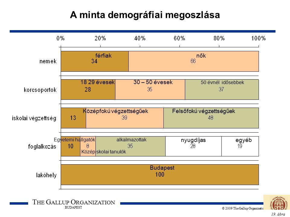 19. ábra T HE G ALLUP O RGANIZATION BUDAPEST © 2009 The Gallup Organization A minta demográfiai megoszlása férfiaknők 18 29 évesek30 – 50 évesek 50 év