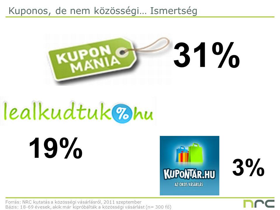 Kuponos, de nem közösségi… Ismertség Forrás: NRC kutatás a közösségi vásárlásról, 2011 szeptember Bázis: 18-69 évesek, akik már kipróbálták a közösségi vásárlást (n= 300 fő) 31% 3% 19%