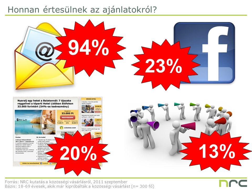94% 20% 23% 13% Honnan értesülnek az ajánlatokról.