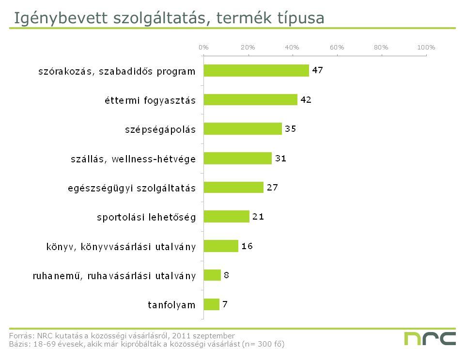 Igénybevett szolgáltatás, termék típusa Forrás: NRC kutatás a közösségi vásárlásról, 2011 szeptember Bázis: 18-69 évesek, akik már kipróbálták a közösségi vásárlást (n= 300 fő)