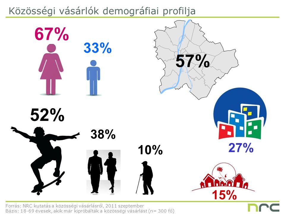 Közösségi vásárlók demográfiai profilja Forrás: NRC kutatás a közösségi vásárlásról, 2011 szeptember Bázis: 18-69 évesek, akik már kipróbálták a közösségi vásárlást (n= 300 fő) 12 67% 33% 52% 38% 10% 27% 15% 57%