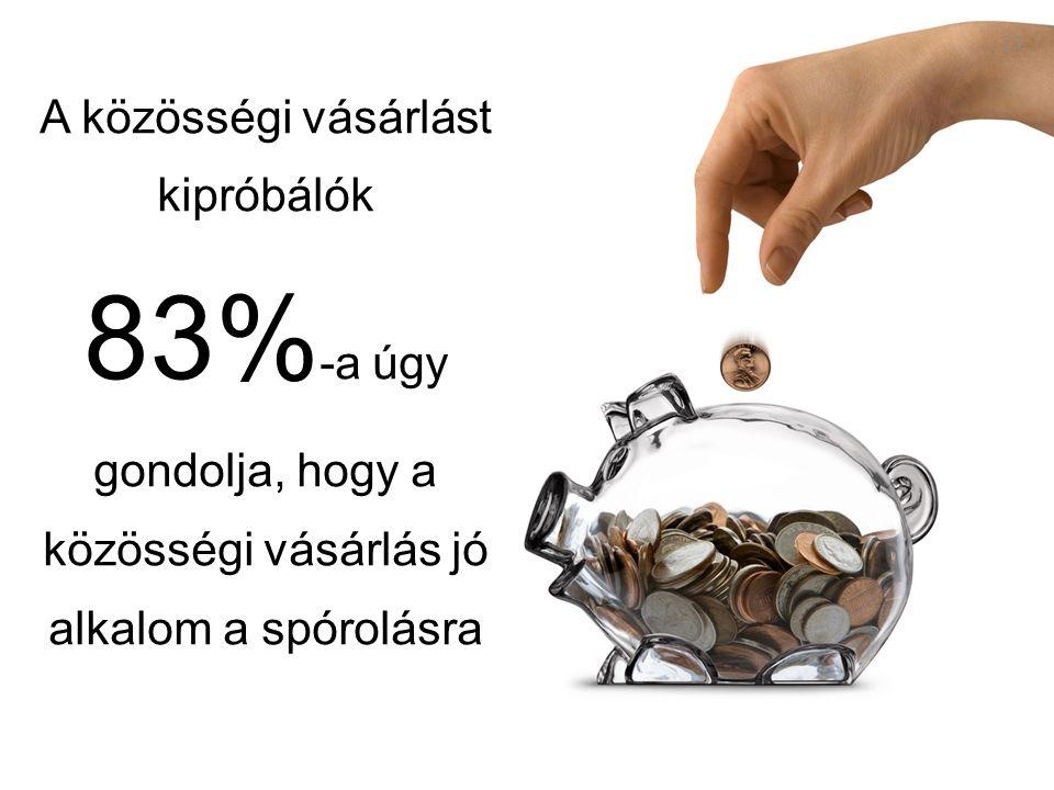 23 A közösségi vásárlást kipróbálók 83% -a úgy gondolja, hogy a közösségi vásárlás jó alkalom a spórolásra