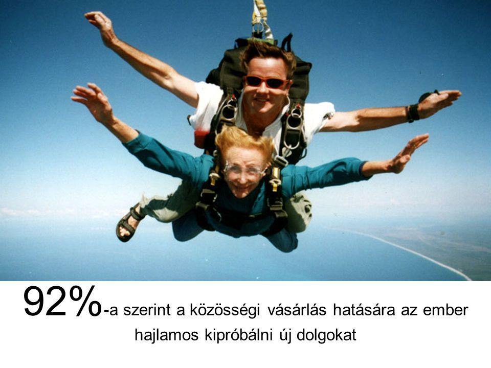 92% -a szerint a közösségi vásárlás hatására az ember hajlamos kipróbálni új dolgokat