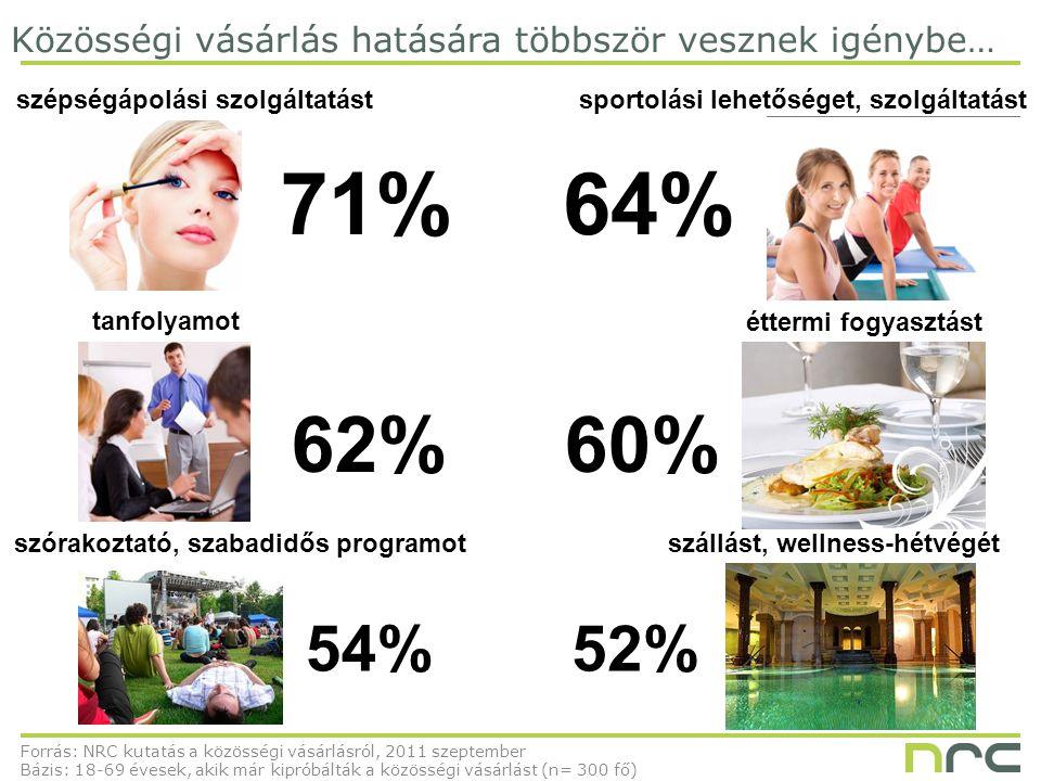 Forrás: NRC kutatás a közösségi vásárlásról, 2011 szeptember Bázis: 18-69 évesek, akik már kipróbálták a közösségi vásárlást (n= 300 fő) szépségápolási szolgáltatást Közösségi vásárlás hatására többször vesznek igénybe… 71% sportolási lehetőséget, szolgáltatást 64% 62% tanfolyamot 60% éttermi fogyasztást 54% szórakoztató, szabadidős programot 52% szállást, wellness-hétvégét