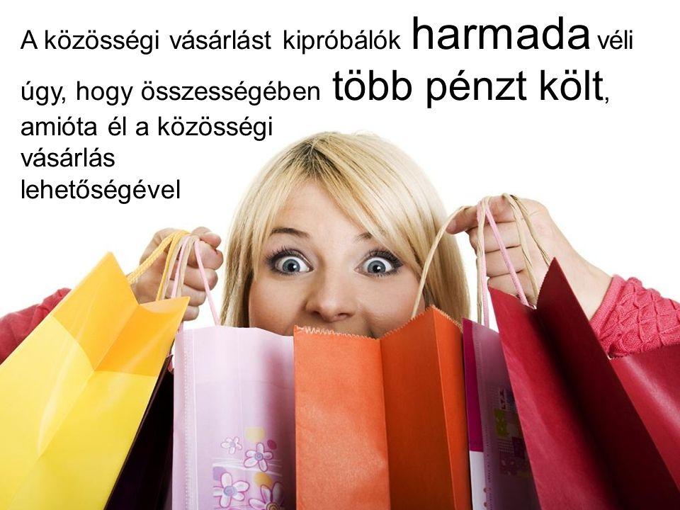 28 A közösségi vásárlást kipróbálók harmada véli úgy, hogy összességében több pénzt költ, amióta él a közösségi vásárlás lehetőségével