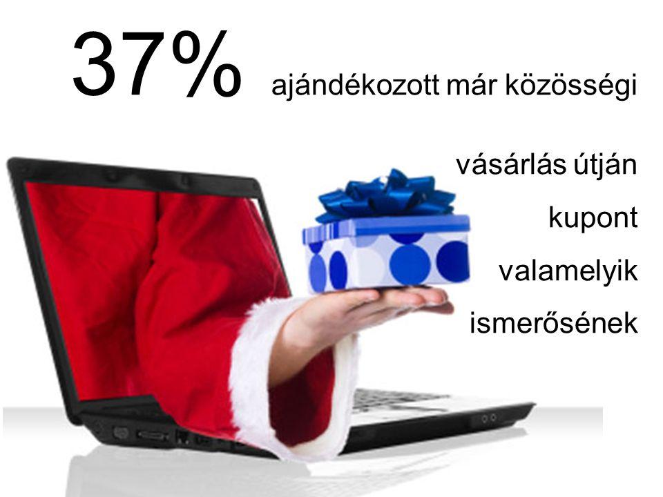 37% ajándékozott már közösségi vásárlás útján kupont valamelyik ismerősének
