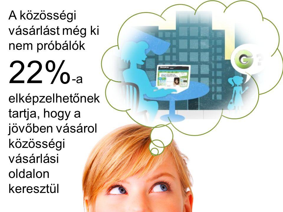 A közösségi vásárlást még ki nem próbálók 22% -a elképzelhetőnek tartja, hogy a jövőben vásárol közösségi vásárlási oldalon keresztül