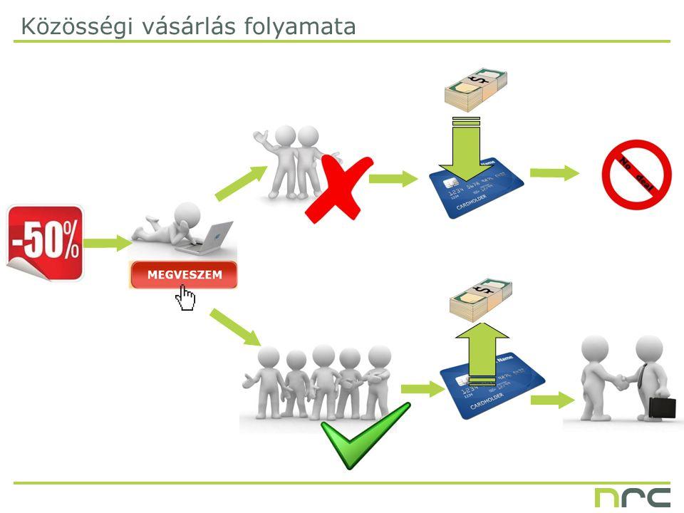 Közösségi vásárlás folyamata