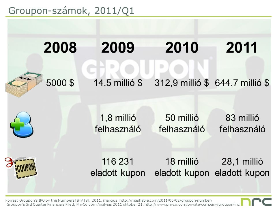 Groupon-számok, 2011/Q1 Forrás: Groupon's IPO by the Numbers [STATS], 2011.