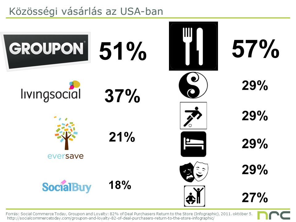 57% 29% 27% Forrás: Social Commerce Today, Groupon and Loyalty: 82% of Deal Purchasers Return to the Store (Infographic), 2011.