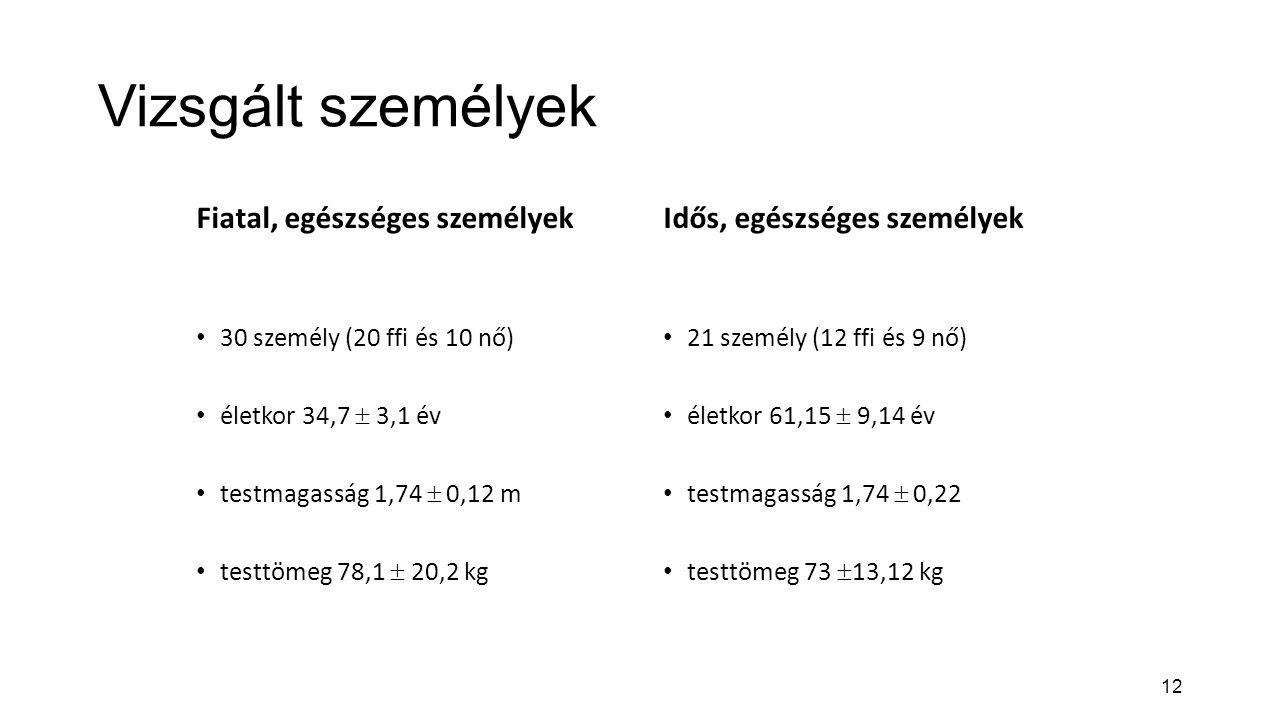 12 Vizsgált személyek Fiatal, egészséges személyek 30 személy (20 ffi és 10 nő) életkor 34,7  3,1 év testmagasság 1,74  0,12 m testtömeg 78,1  20,2 kg Idős, egészséges személyek 21 személy (12 ffi és 9 nő) életkor 61,15  9,14 év testmagasság 1,74  0,22 testtömeg 73  13,12 kg