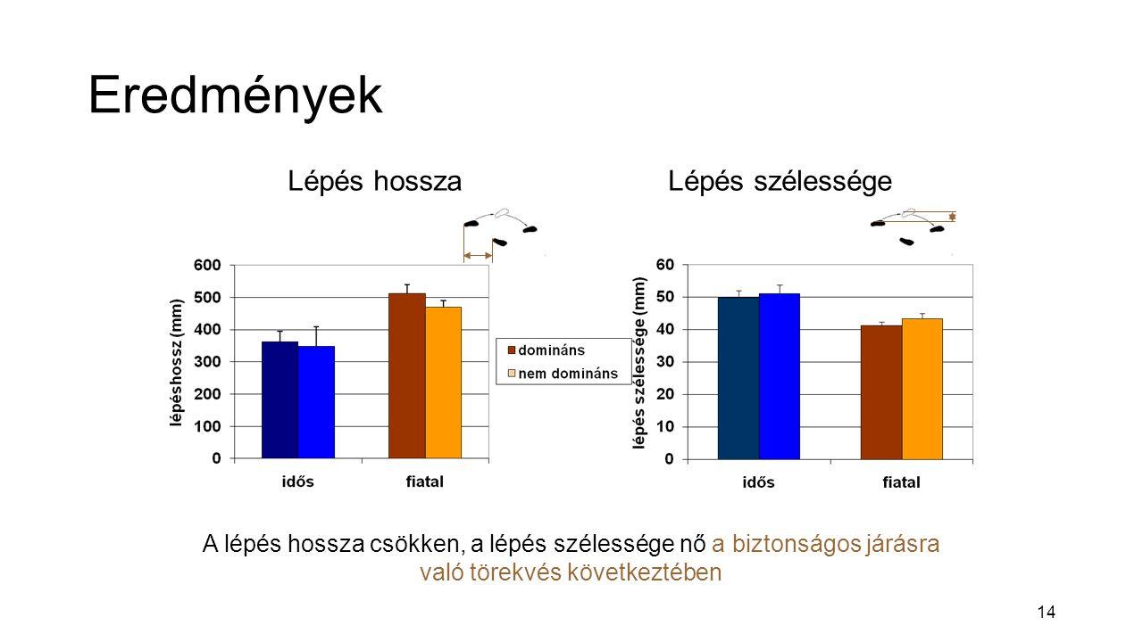 14 Eredmények Lépés hosszaLépés szélessége A lépés hossza csökken, a lépés szélessége nő a biztonságos járásra való törekvés következtében