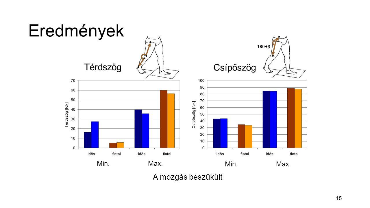 15 Eredmények Csípőszög Térdszög A mozgás beszűkült Min.Max. Min.Max. 180+ 