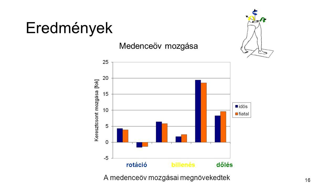 16 Eredmények Medenceöv mozgása A medenceöv mozgásai megnövekedtek rotációbillenésdőlés