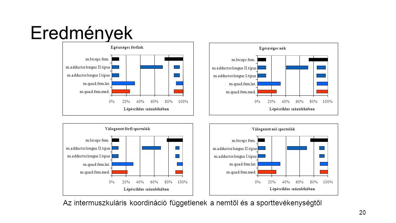 20 Eredmények Egészséges férfiak 0%20%40%60%80%100% m.quad.fem.med.