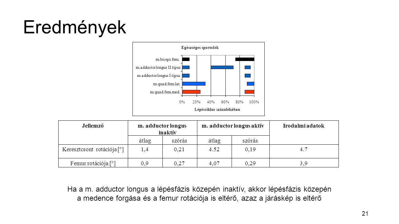 21 Eredmények Egészséges sportolók 0%20%40%60%80%100% m.quad.fem.med.