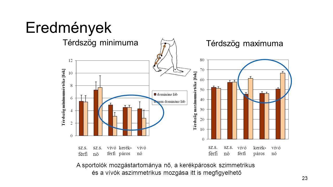 23 Eredmények vívó férfi kerék- páros vívó nő Térdszög minimuma sz.s.