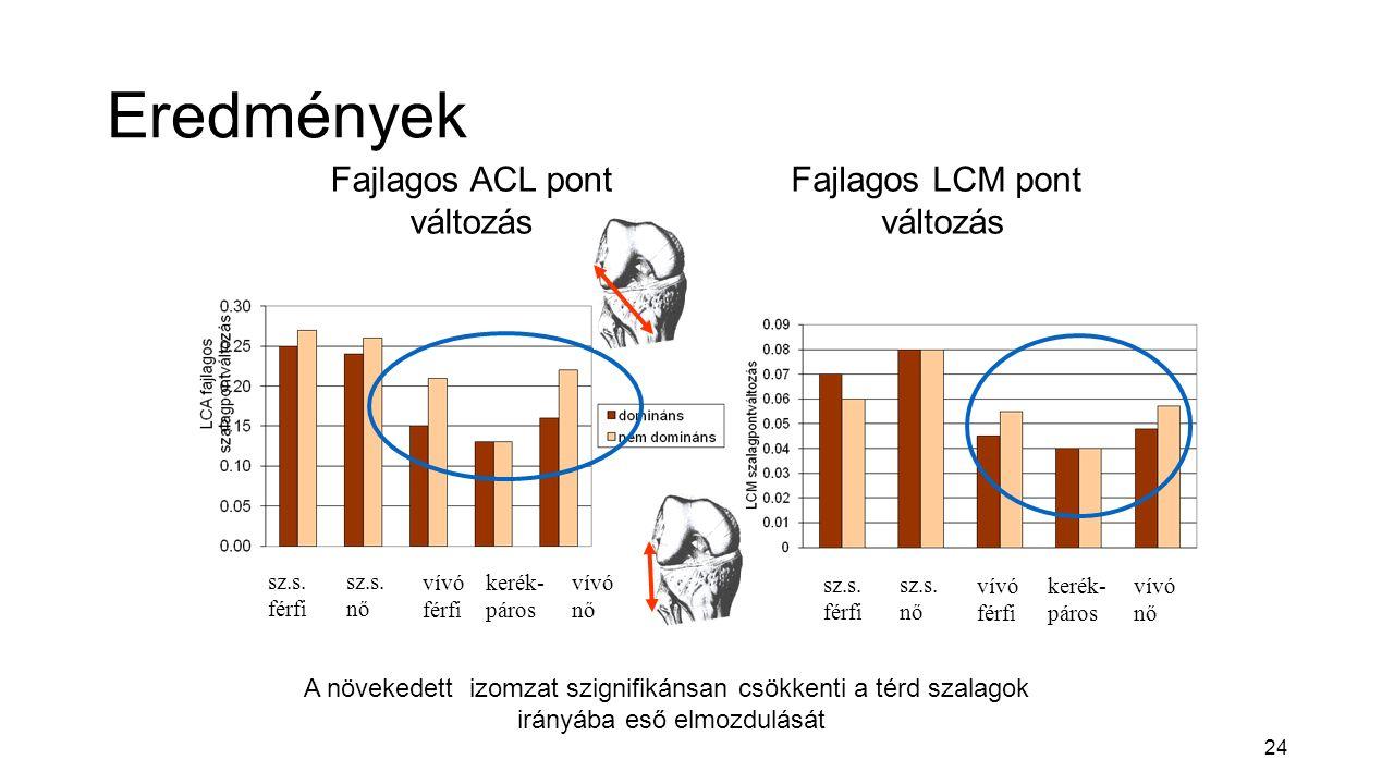 24 Eredmények vívó férfi kerék- páros vívó nő vívó férfi kerék- páros vívó nő Fajlagos ACL pont változás Fajlagos LCM pont változás sz.s.