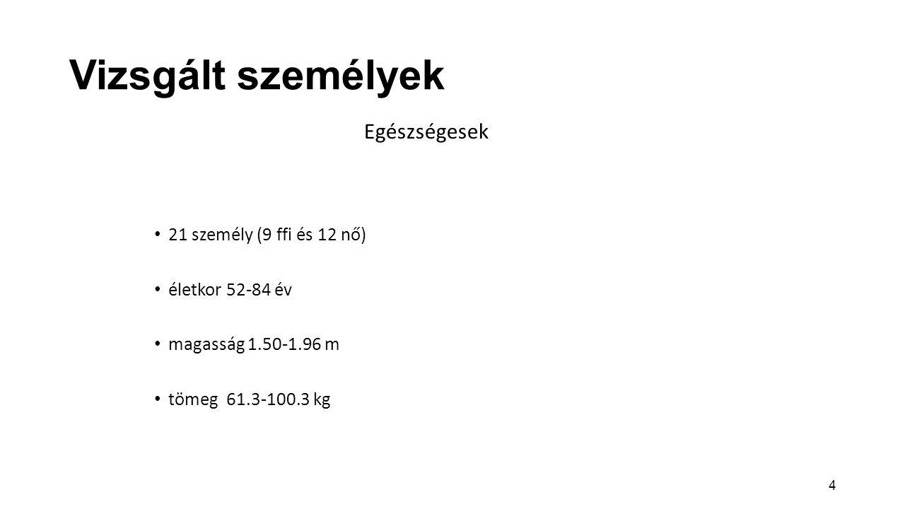 4 Vizsgált személyek Egészségesek 21 személy (9 ffi és 12 nő) életkor 52-84 év magasság 1.50-1.96 m tömeg 61.3-100.3 kg