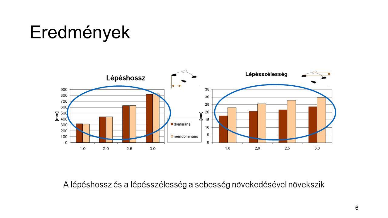 6 Eredmények A lépéshossz és a lépésszélesség a sebesség növekedésével növekszik
