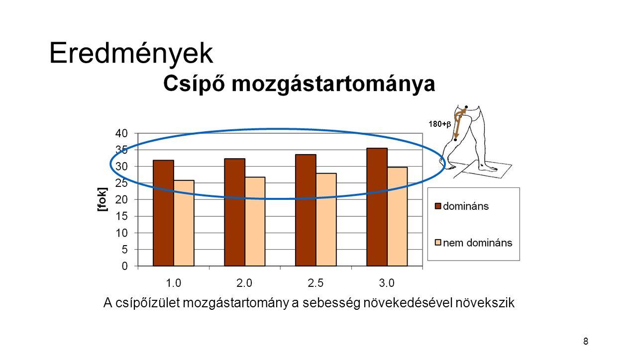 8 Eredmények 180+  A csípőízület mozgástartomány a sebesség növekedésével növekszik