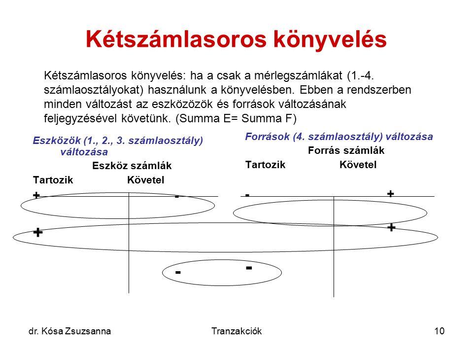 dr. Kósa ZsuzsannaTranzakciók10 Kétszámlasoros könyvelés Eszközök (1., 2., 3. számlaosztály) változása Eszköz számlák TartozikKövetel +- + - Források
