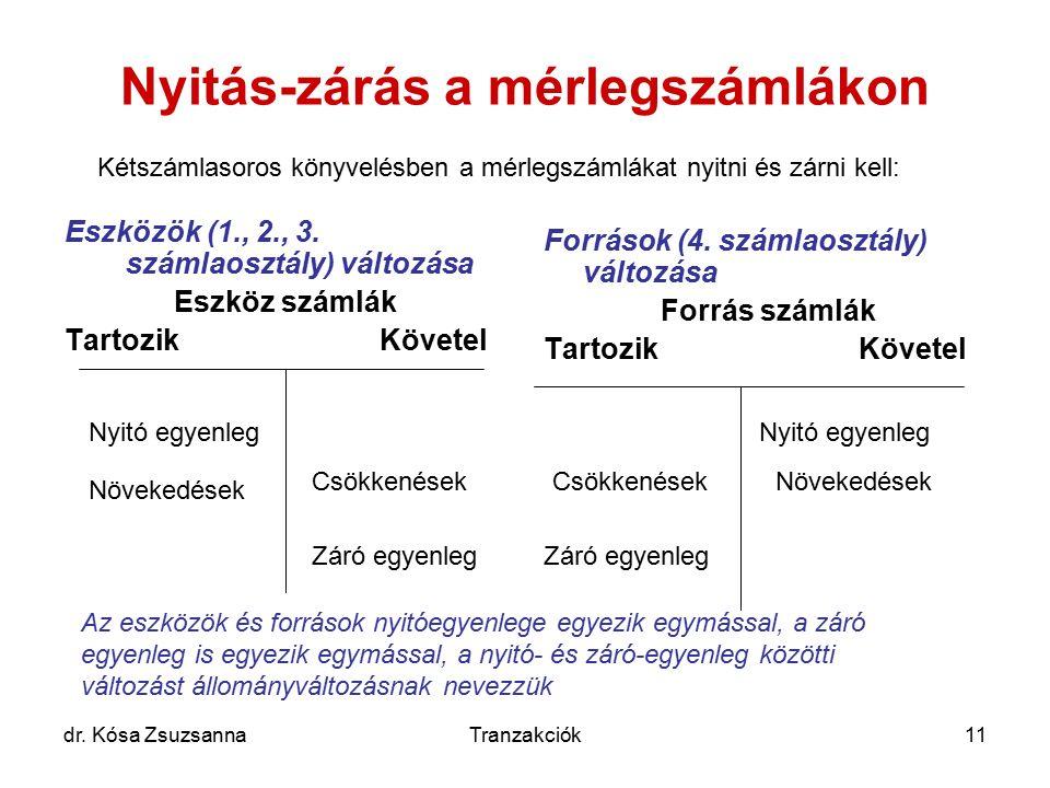 dr. Kósa ZsuzsannaTranzakciók11 Nyitás-zárás a mérlegszámlákon Eszközök (1., 2., 3. számlaosztály) változása Eszköz számlák TartozikKövetel Források (