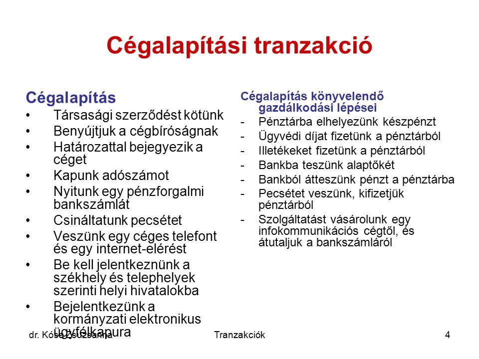 dr. Kósa ZsuzsannaTranzakciók4 Cégalapítási tranzakció Cégalapítás Társasági szerződést kötünk Benyújtjuk a cégbíróságnak Határozattal bejegyezik a cé
