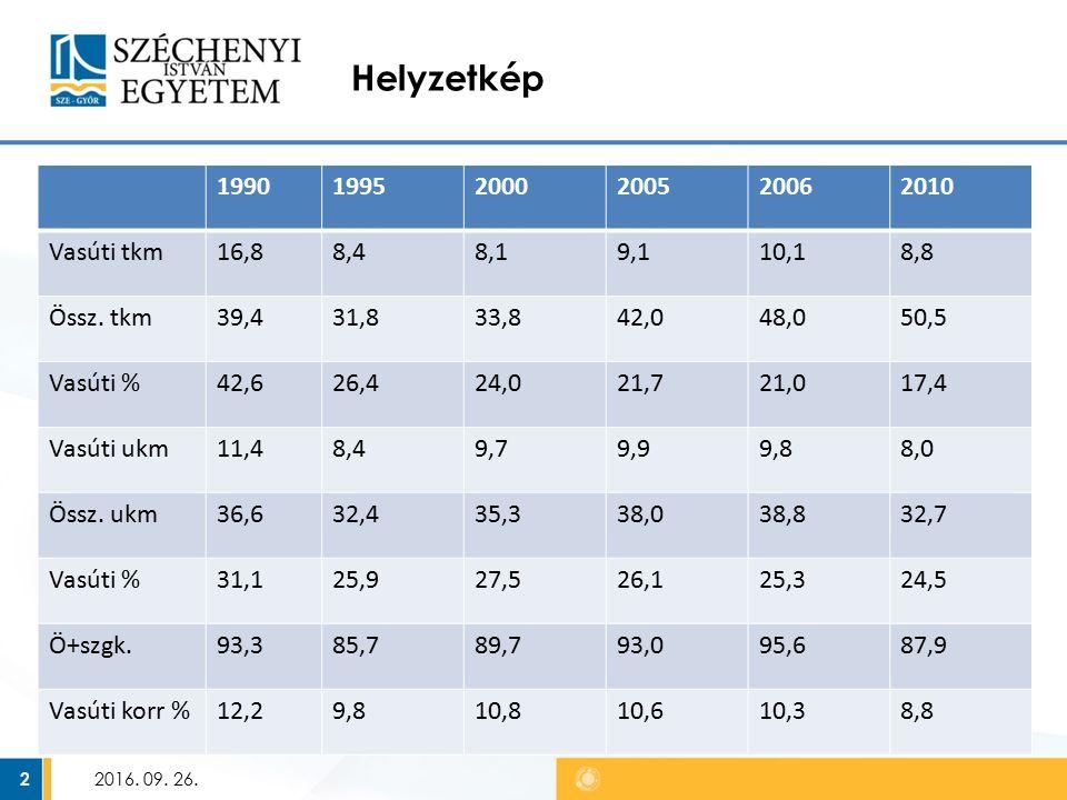2016. 09. 26. 2 Helyzetkép 199019952000200520062010 Vasúti tkm16,88,48,19,110,18,8 Össz.