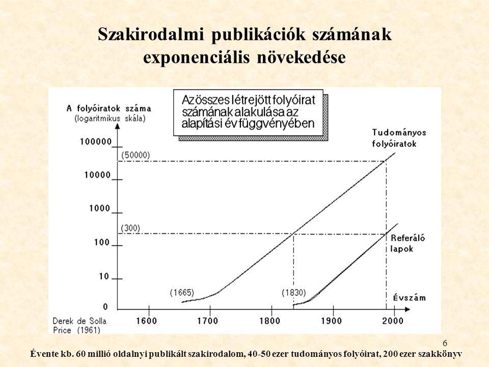 6 Szakirodalmi publikációk számának exponenciális növekedése Évente kb.