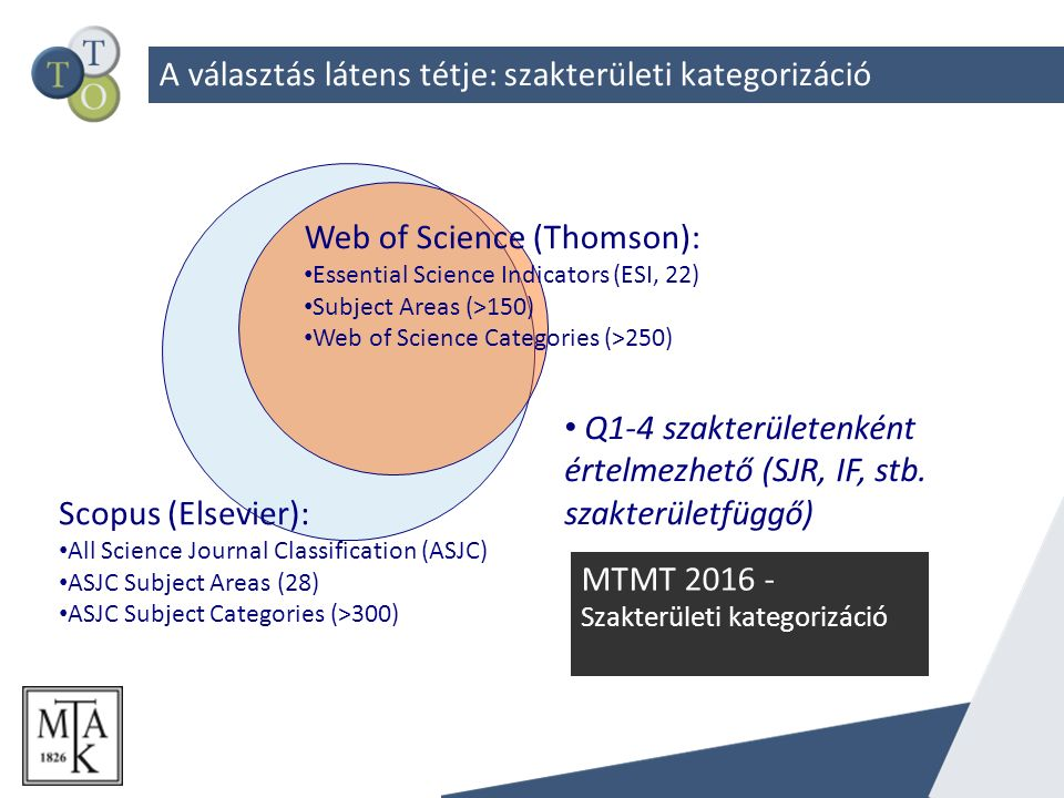A választás látens tétje: szakterületi kategorizáció Web of Science (Thomson): Essential Science Indicators (ESI, 22) Subject Areas (>150) Web of Scie