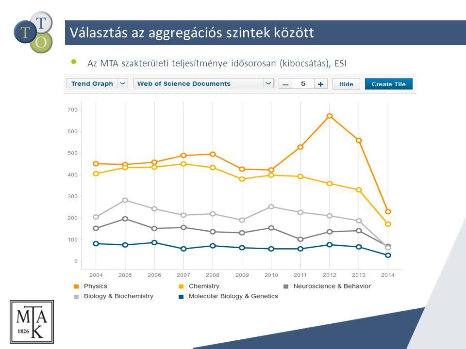Választás az aggregációs szintek között Az MTA szakterületi teljesítménye idősorosan (kibocsátás), ESI