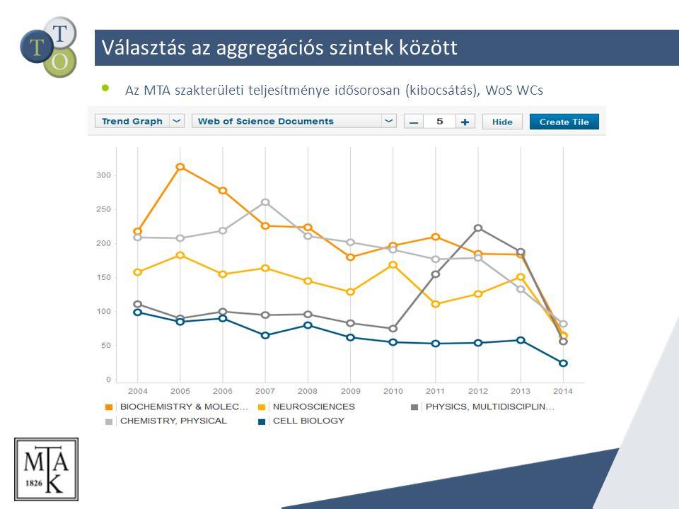 Választás az aggregációs szintek között Az MTA szakterületi teljesítménye idősorosan (kibocsátás), WoS WCs