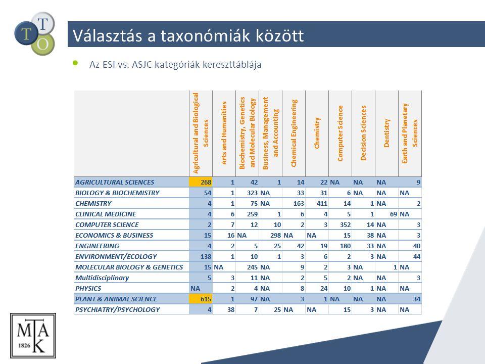 Választás a taxonómiák között Az ESI vs. ASJC kategóriák kereszttáblája