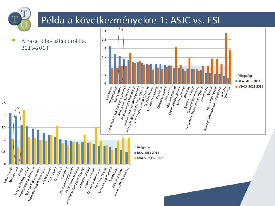 Példa a következményekre 1: ASJC vs. ESI A hazai kibocsátás profilja, 2013-2014
