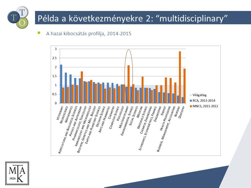 Példa a következményekre 2: multidisciplinary A hazai kibocsátás profilja, 2014-2015