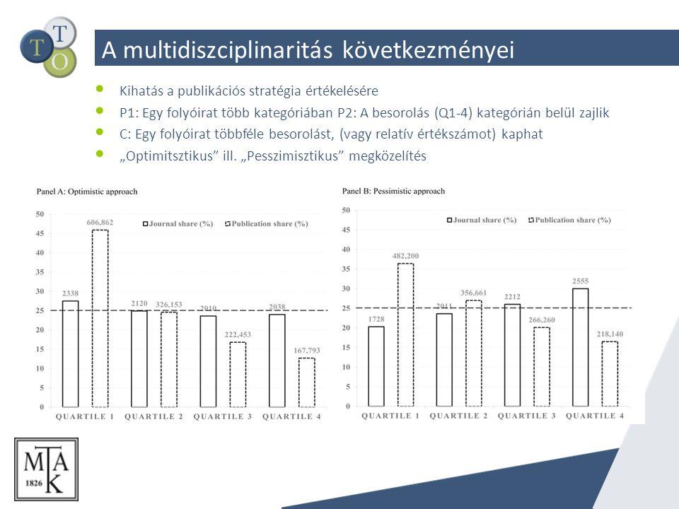 """A multidiszciplinaritás következményei Kihatás a publikációs stratégia értékelésére P1: Egy folyóirat több kategóriában P2: A besorolás (Q1-4) kategórián belül zajlik C: Egy folyóirat többféle besorolást, (vagy relatív értékszámot) kaphat """"Optimitsztikus ill."""
