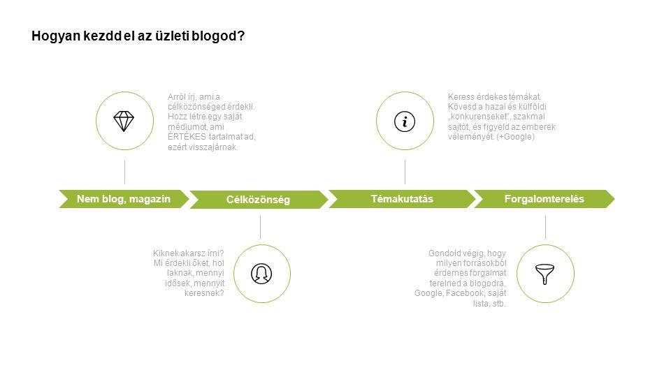 Hogyan kezdd el az üzleti blogod? Célközönség TémakutatásForgalomterelésNem blog, magazin Arról írj, ami a célközönséged érdekli. Hozz létre egy saját