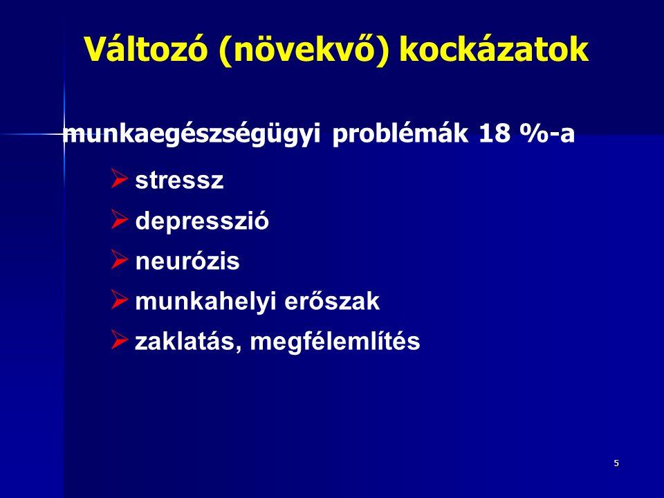 5 Változó (növekvő) kockázatok munkaegészségügyi problémák 18 %-a  stressz  depresszió  neurózis  munkahelyi erőszak  zaklatás, megfélemlítés