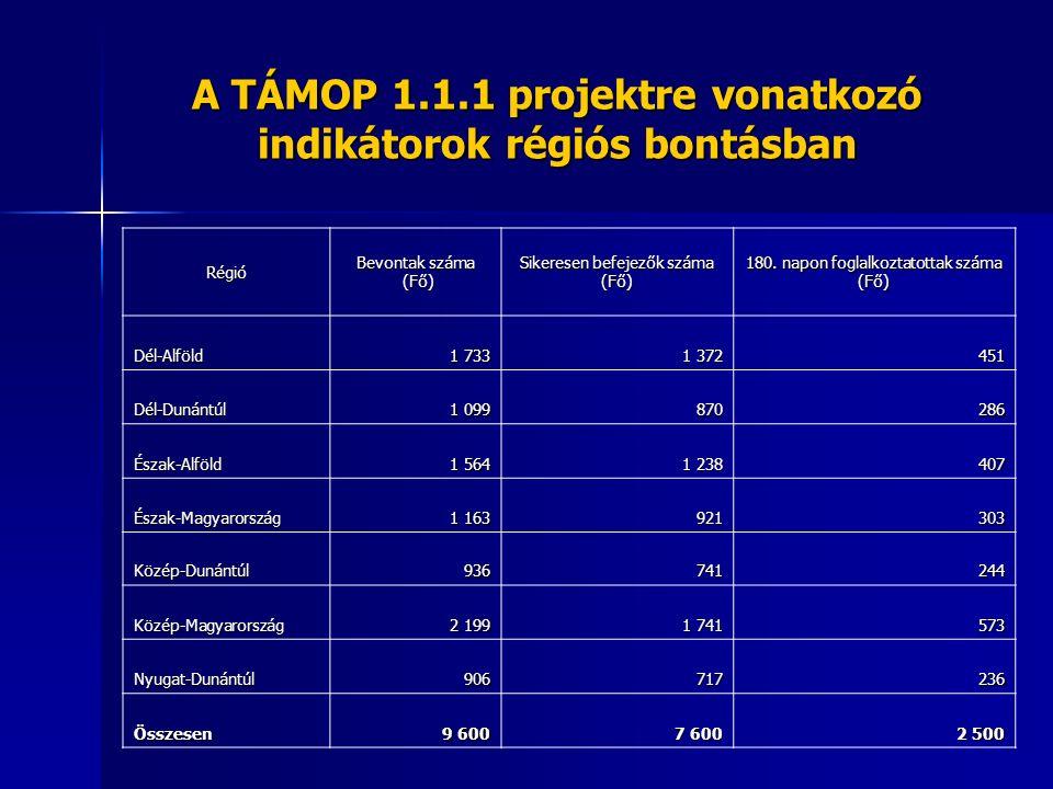 A TÁMOP 1.1.1 projektre vonatkozó indikátorok régiós bontásban Régió Bevontak száma (Fő) (Fő) Sikeresen befejezők száma (Fő) 180. napon foglalkoztatot