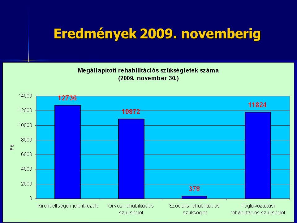 Megváltozott munkaképességű személyek bértámogatási rendszerének működtetése Eljárási rend kiadása a 2009.
