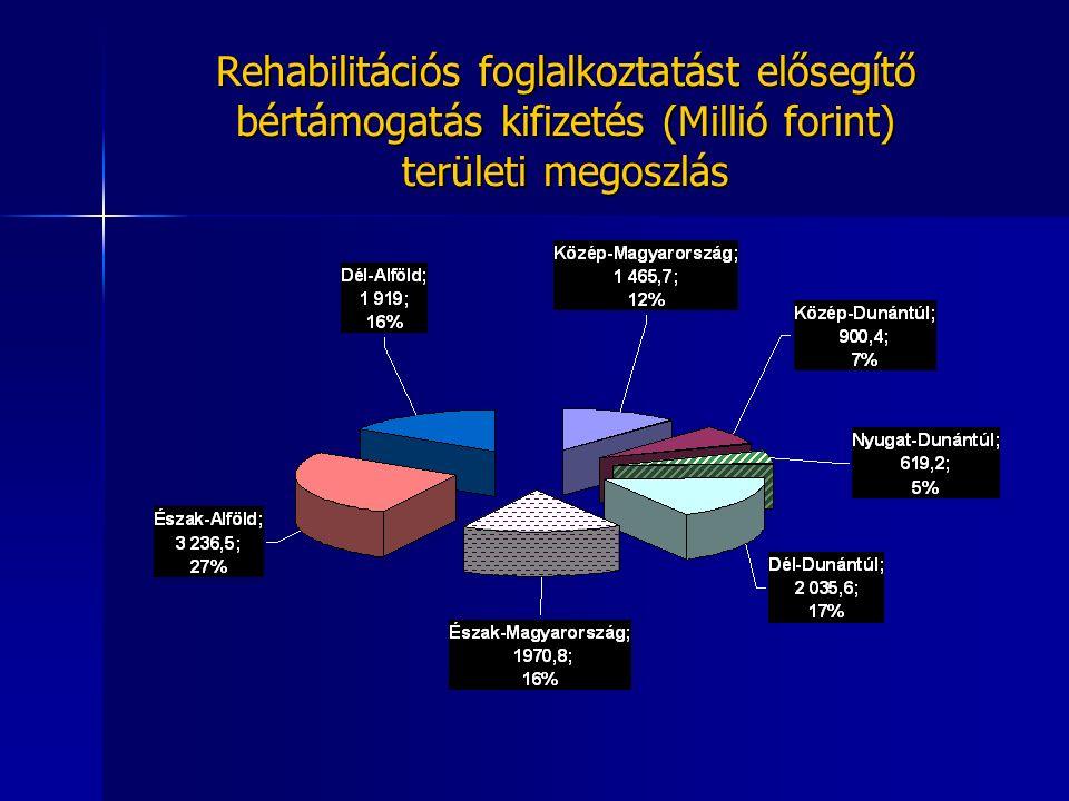 Rehabilitációs foglalkoztatást elősegítő bértámogatás kifizetés (Millió forint) területi megoszlás