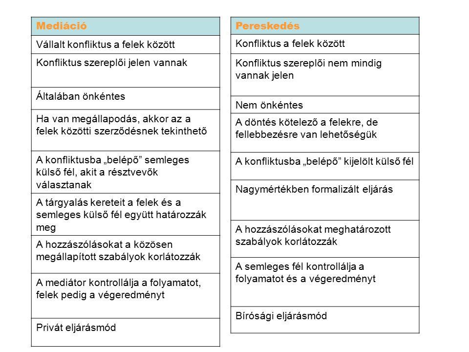Mediáció Vállalt konfliktus a felek között Konfliktus szereplői jelen vannak Általában önkéntes Ha van megállapodás, akkor az a felek közötti szerződé