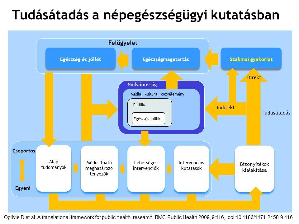 Tudásátadás a népegészségügyi kutatásban Bizonyítékok kialakítása Bizonyítékok kialakítása Csoportos Egyéni Felügyelet Egészség és jóllét Egészségmagatartás Szakmai gyakorlat Nyilvánosság Média, kultúra, közvélemény Politika Egészségpolitika Direkt Indirekt Tudásátadás Ogilvie D et al: A translational framework for public health research.