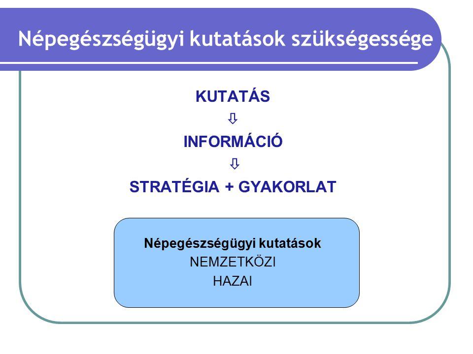 Nemzetközi kutatások - prioritások FŐ TÉMÁKALTÉMÁKNEMZETI N (%) NEMZETKÖZI N (%) Betegség felügyelet Kardiovaszkuláris betegségek Daganatok Fertőző betegségek Mentális egészség Migránsok egészsége 18 (78) 16 (70) 17 (75) 15 (65) 8 (35) 7 (30) 8 (35) 7 (30) - 3 (13) EgészségvédelemKörnyezetegészség Foglalkozás-orvostan Bioterrorizmus Élelmiszerbiztonság és táplálkozás Egészségnevelés és -védelem Drog-addikció 17 (74) 15 (65) 12 (53) 18 (78) 15 (65) 13 (56) - 3 (13) 5 (22) 6 (26) Egészségügyi szolgáltatások Egészségügyi szolgáltatások kutatása Betegbiztonság Egészségügyi technológiai elemzés Egészség menedzsment Gyógyszerhasználat 18 (78) 15 (65) 13 (56) 14 (61) 13 (56) 5 (22) - 5 (22) 4 (17) MódszertanEpidemiológia15 (65)4 (17) Rechel B., McKee M.: Facets of public health in Europe WHO, 2014; McCarthy, Harvey et al.
